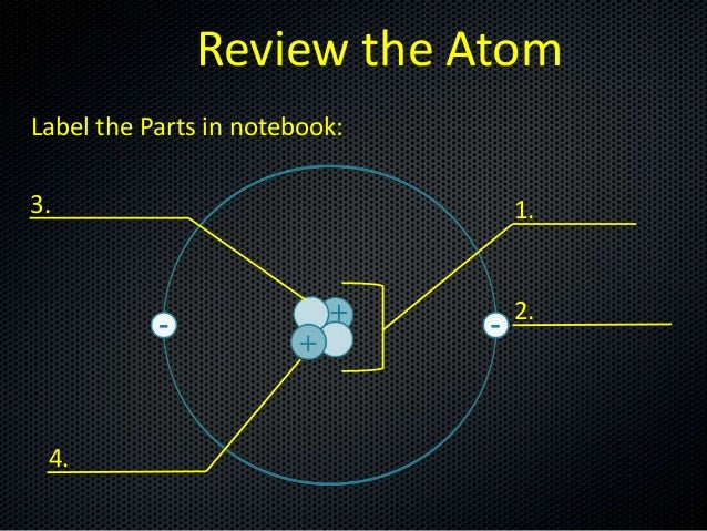 Review the Atom Label the Parts in notebook: 3.  1.  2.  4.