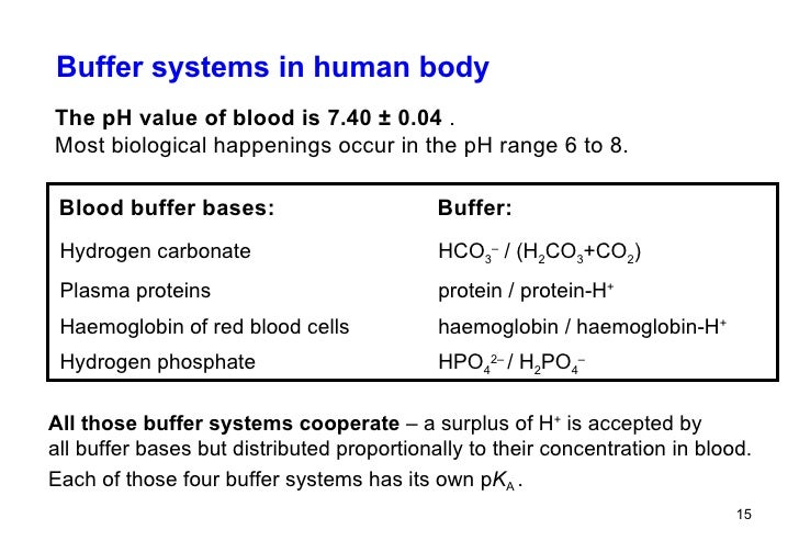 buffer solution examples