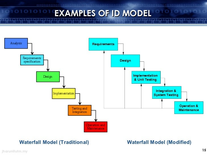Instructional design for Waterfall model design meaning