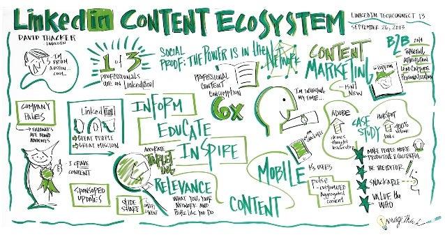 LinkedIn TechConnect 13: LinkedIn Content Ecosystem