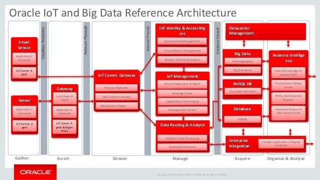 Data analys