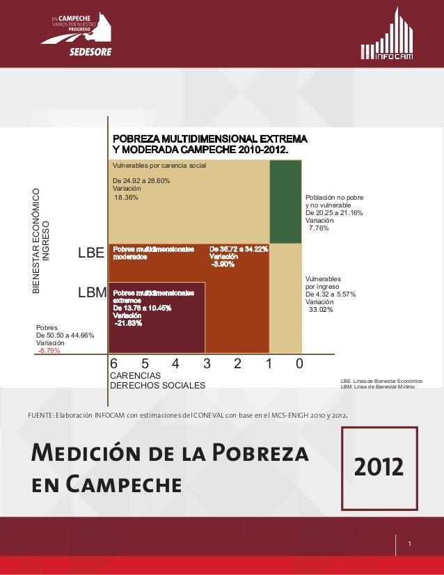 1    Pobres multidimensionales moderados De 36.72 a 34.22% Variación -3.90% Población no pobre y no vulnerable De 20.25 ...