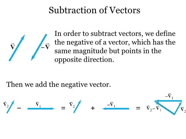 Subtracting vectors in opposite directions