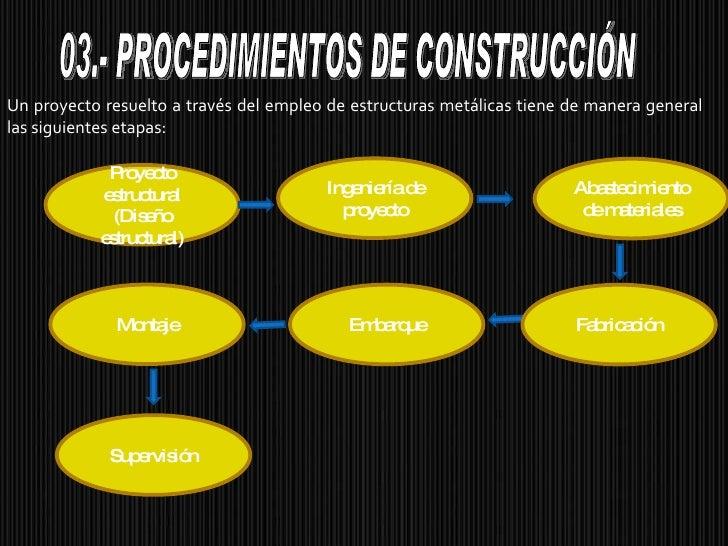 Un proyecto resuelto a través del empleo de estructuras metálicas tiene de manera general las siguientes etapas: Proyecto ...