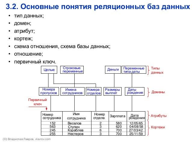 схема базы данных;