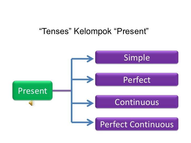 """Tenses"" Kelompok ""Present""                         Simple                         PerfectPresent                       Co..."
