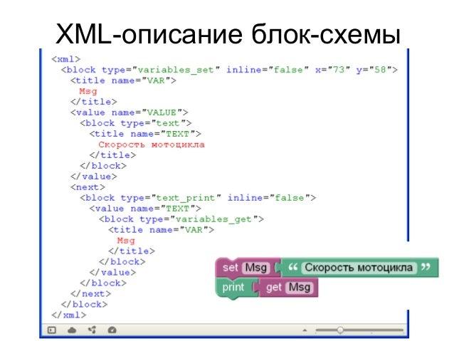 7. 8 XML-описание блок-схемы