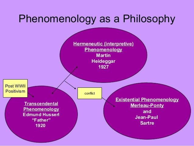 Phenomenology research example