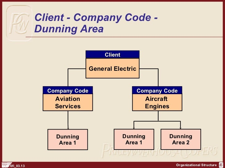 organization structure general electric Organizational structure - ge evolution of the structure: started by thomas alva edison in 1876, general electric has grown tremendously into.