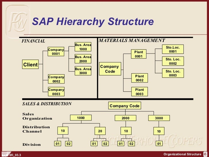 sales office assignment in sap