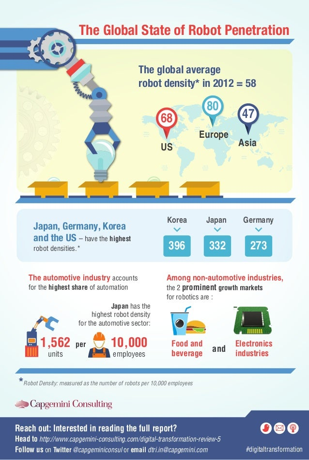 The Global State of Robot Penetration The global average robot density* in 2012 = 58  80  68  Europe US  Japan, Germany, K...