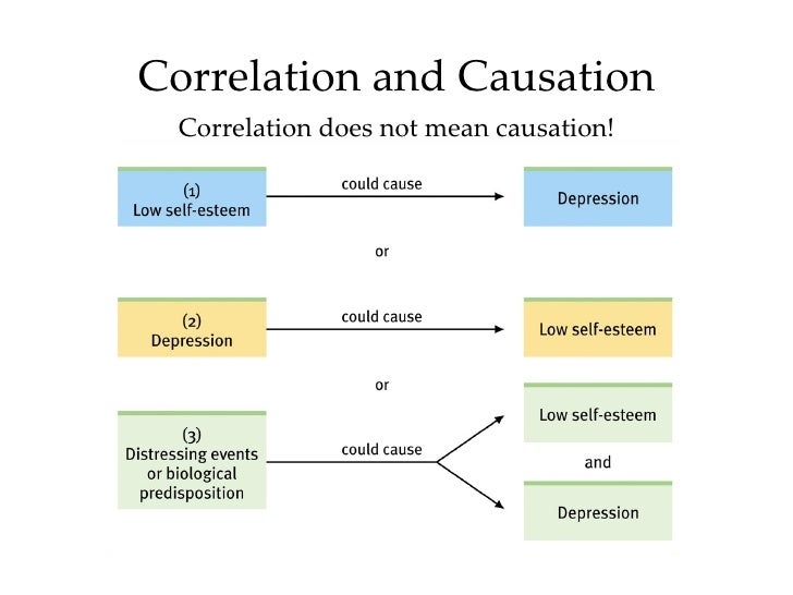 Causation in Statistics: Definition & Examples - Study.com
