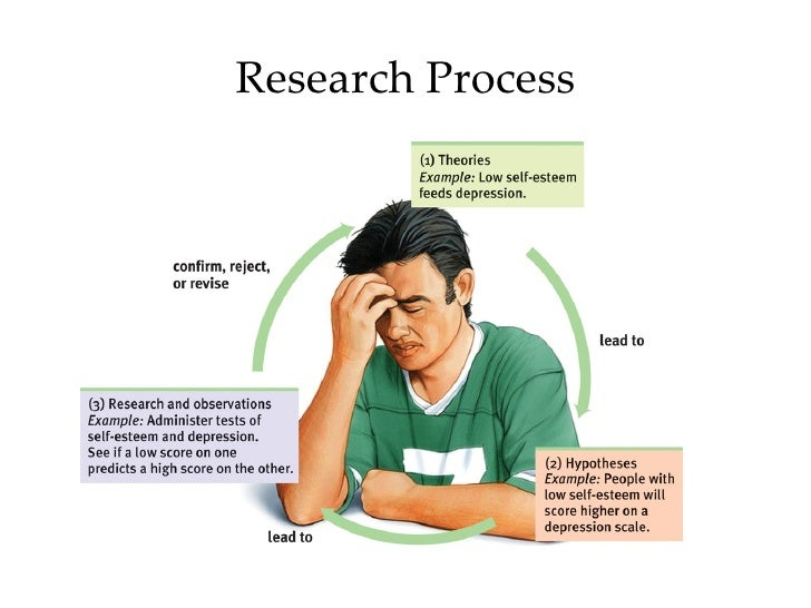 psych research Devising research questions what is it that researchers do they ask and answer questions the first step toward answering a question is devising an appropriate.