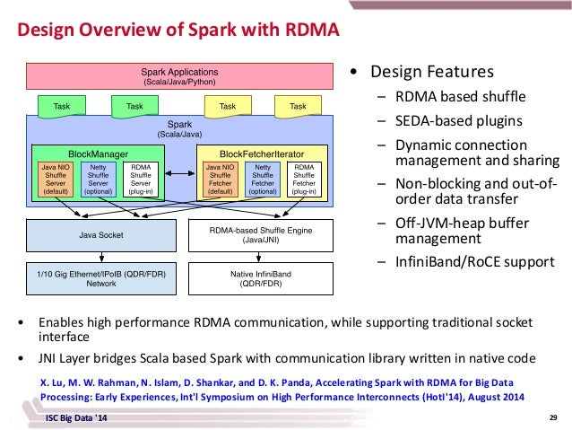 Containing RDMA and High Performance Computing