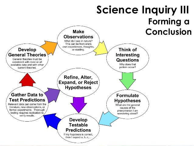 scientific inquiry is rooted in the The study of scientific method is the attempt to discern the activities by   method, important historical roots of the legend in science education.