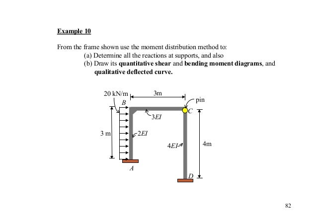 Easy Step On How To Solve Slope Deflection