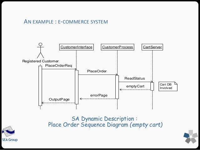 Software architecture for E commerce system architecture diagram