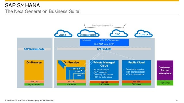 04 Sap Business Suite 4 Hana