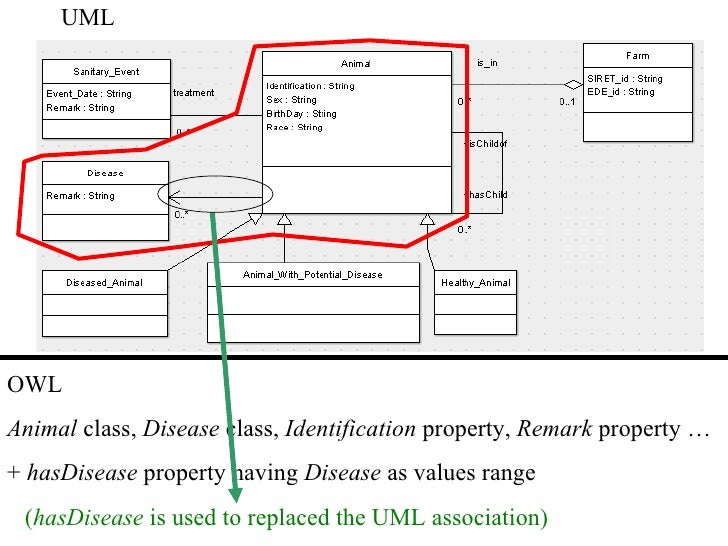 Examples of UML diagrams - use case, class, component ...