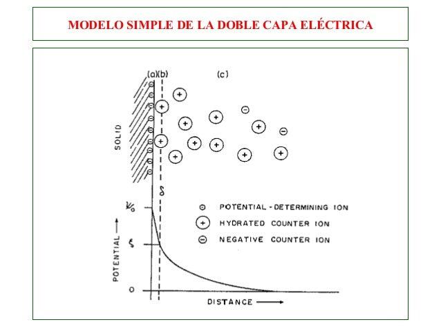 Modelos de la Doble Capa