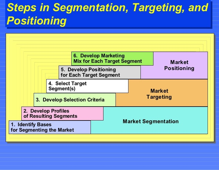 positioning market segments Market segmentation ppt  is particularly effective for small companies with limited resources because it enables the company to achieve a strong market position in the specific market segment it serves without mass production, mass distribution, or mass advertising it enables firms to capitalize on the respective serve market share.