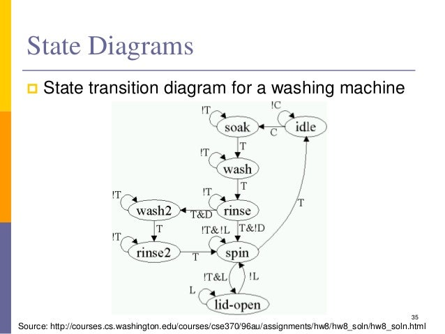 sequential logic circuits       state diagrams  state transition diagram for a washing machine