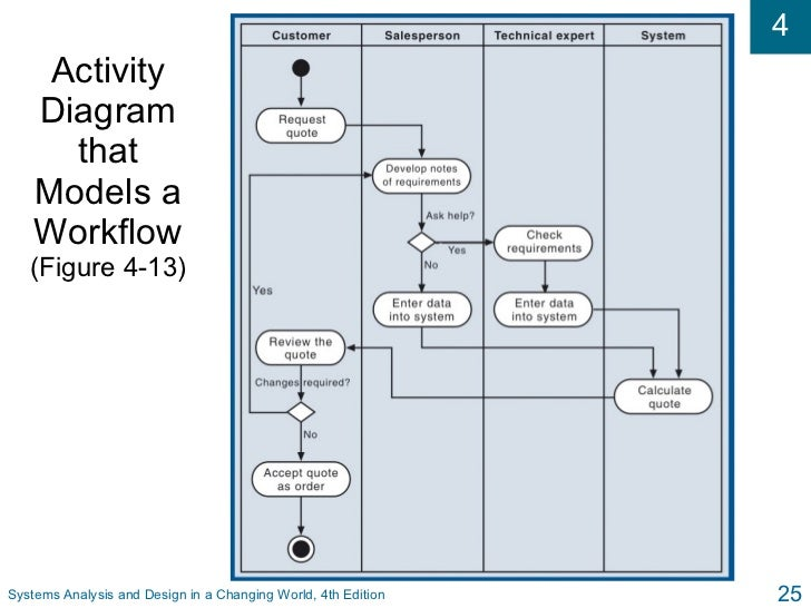 si systems analysis and design  systems analysis and design in a changing world  th edition activity diagram symbols  figure