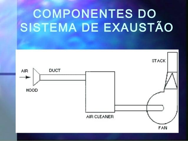 COMPONENTES DO SISTEMA DE EXAUSTÃO