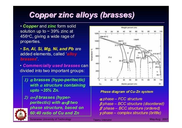 04 Copper And Copper Alloys