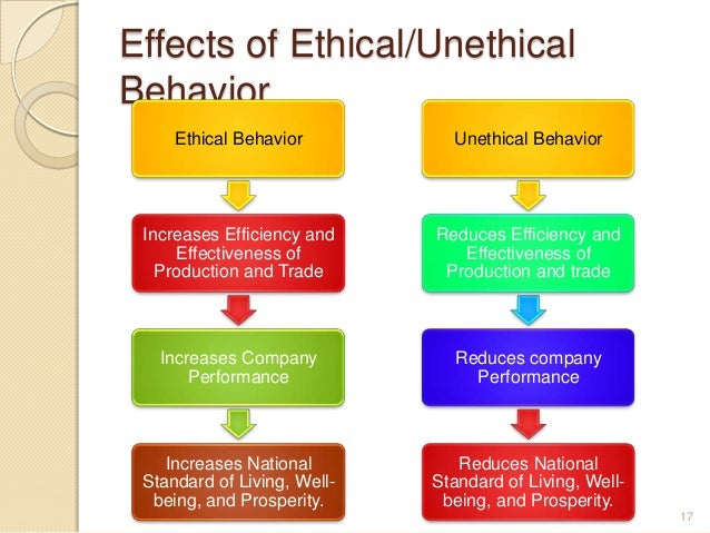 an overview of ethical behavior At the core of issues of legal ethics are the rules governing the conduct of lawyers and judges that are adopted by each state if you need some basic background on professional responsibility or an overview of key issues legal ethics: the lawyer's.
