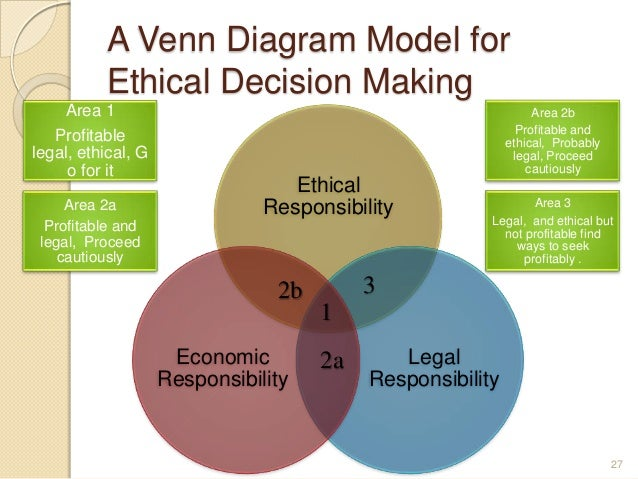 ethical decision making process essay This free psychology essay on ethical decision making process is perfect for psychology students to use as an example.