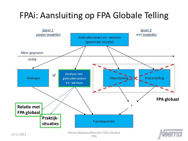 FPAi - Martin Jacobs - NESMA najaarsbijeenkomst 2012
