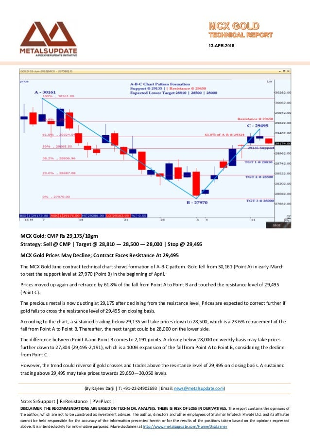 Commodity Market Watch