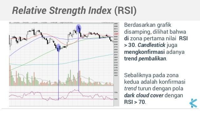 analisa teknikal saham