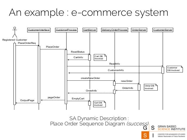 Introduction to software architecture for E commerce system architecture diagram