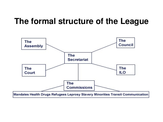 league of nations structure - photo #3