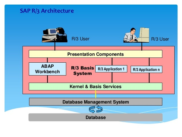 05 sap architecture final and os concepts 1 for Sap r 3 architecture