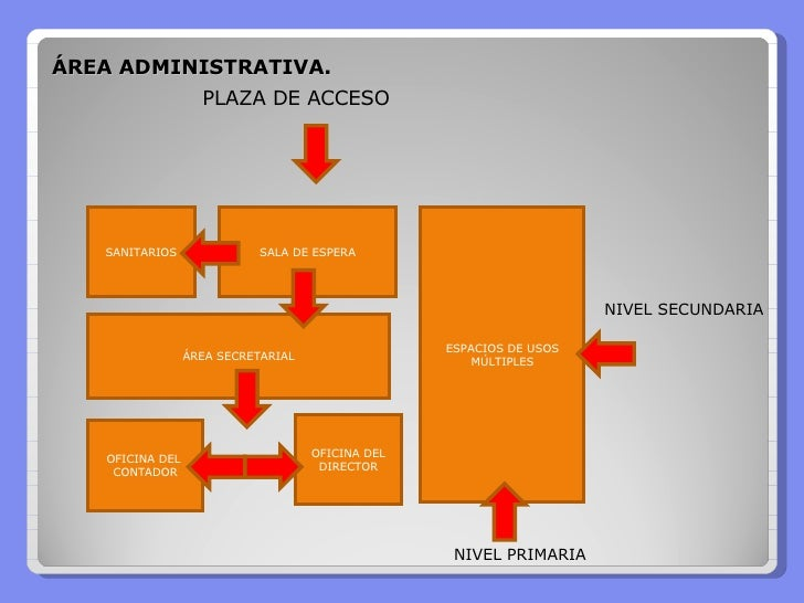 Analisis funcional for Areas de una oficina