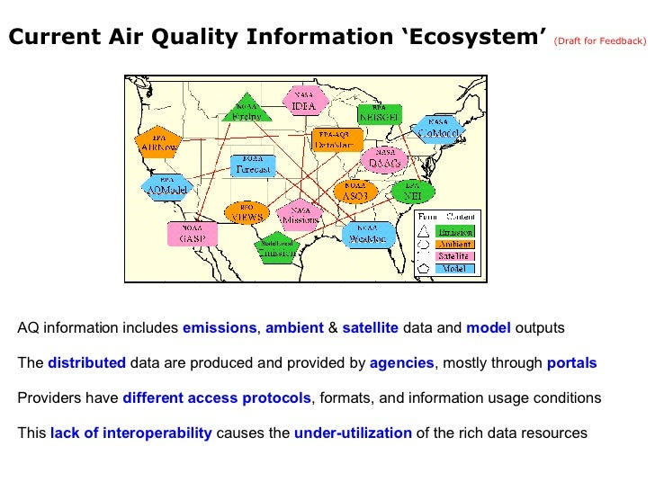 Current Air Quality Information 'Ecosystem'  (Draft for Feedback) <ul><li>AQ information includes  emissions ,  ambient  &...