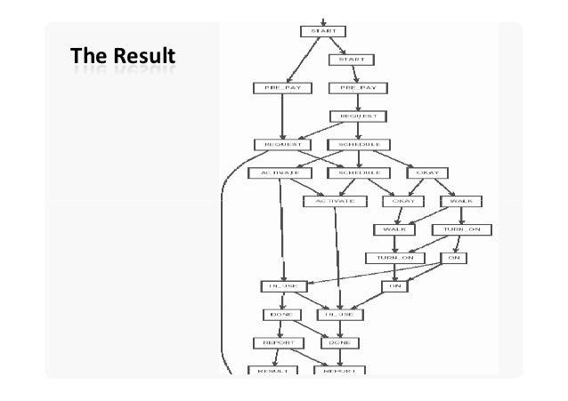 Software Architecture: Architecture Description Languages
