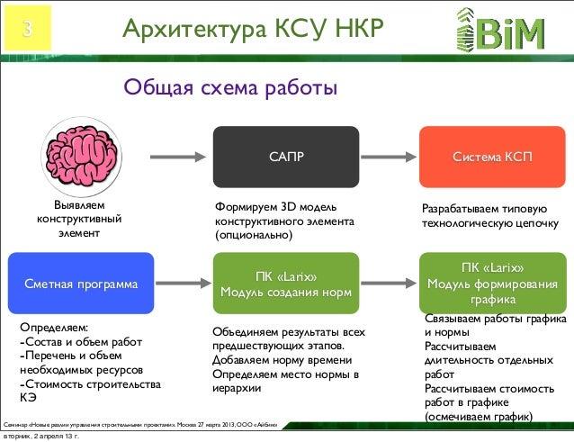 КСУ НКР Общая схема работы
