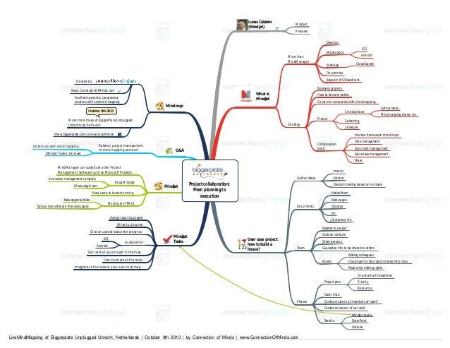 Lucas Calabro (Mindjet)  Mindjet Presales Desktop  More than MindManager  iOS  Mobile apps  Android Cloud based  Web app O...