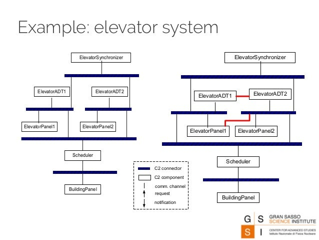 System Architecture Example Example Elevator System