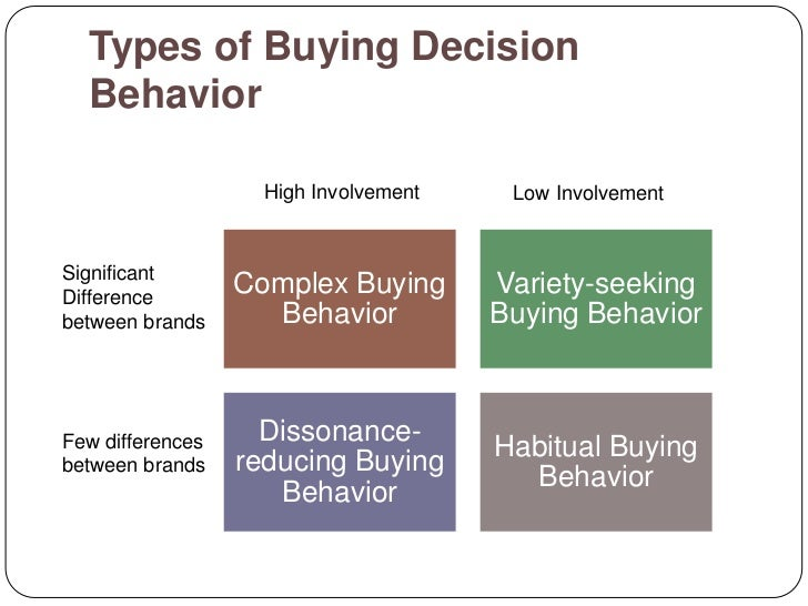 consumer buying behaviour mcdonald s Mcdonalds organizational behavior: internal and external forces  and mcdonald's may be  and competitive activities also influence the organizational buying.