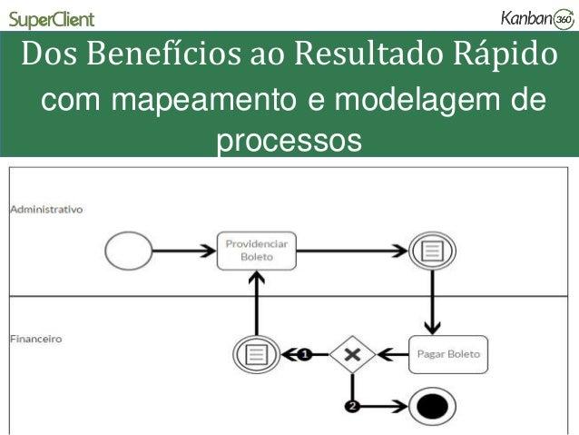 Dos Benefícios ao Resultado Rápido com mapeamento e modelagem de processos