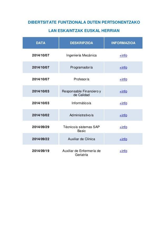 DIBERTSITATE FUNTZIONALA DUTEN PERTSONENTZAKO LAN ESKAINTZAK EUSKAL HERRIAN DATA DESKRIPZIOA INFORMAZIOA 2014/10/07 Ingeni...