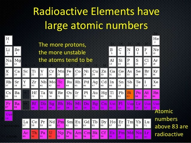 Radioactive Elements 28794047 on Hydrogen Periodic Table