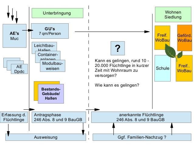 Leichtbau- Hallen Container- anlagen Modulbau- weisen GU's 7 qm/PersonAE's Muc Erfassung d. Flüchtlinge Antragsphase 246 A...