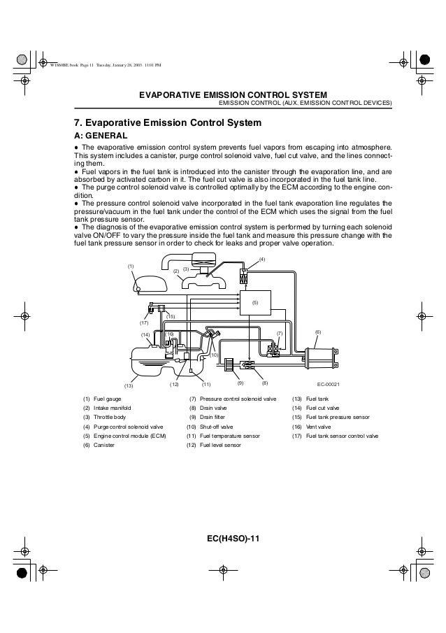 EMISSION CONTROL (AUX. EMISSION CONTROL DEVICES) EVAPORATIVE EMISSION CONTROL SYSTEM EC(H4SO)-11 7. Evaporative Emission C...