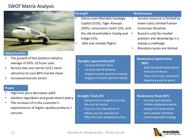 marketing analysis of tiger airways This report is the analysis of the youngest airlines companies of low cost  carriers (lcc) tiger airways' marketing strategy firstly, it is focused.